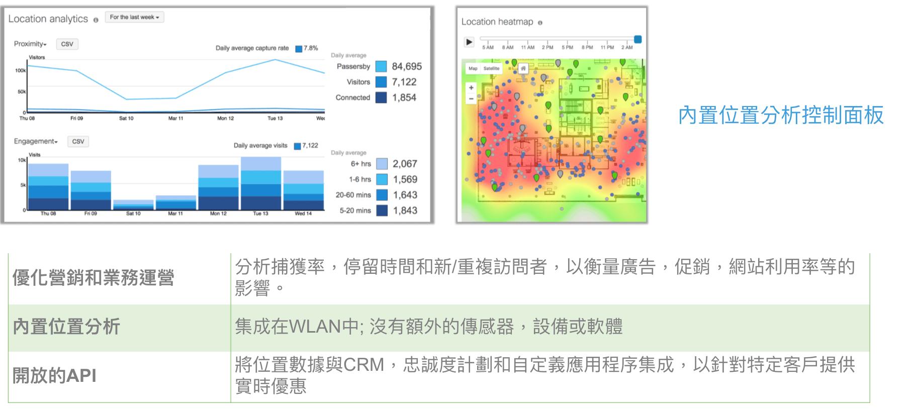 Meraki分析和用戶參與